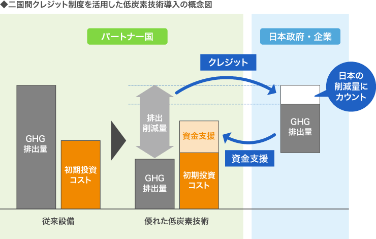 二国間クレジット制度を活用した低炭素技術導入の概念図