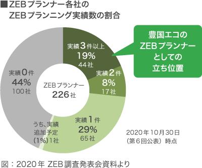 ZEBプランナー各社のZEBプランニング実績数の割合
